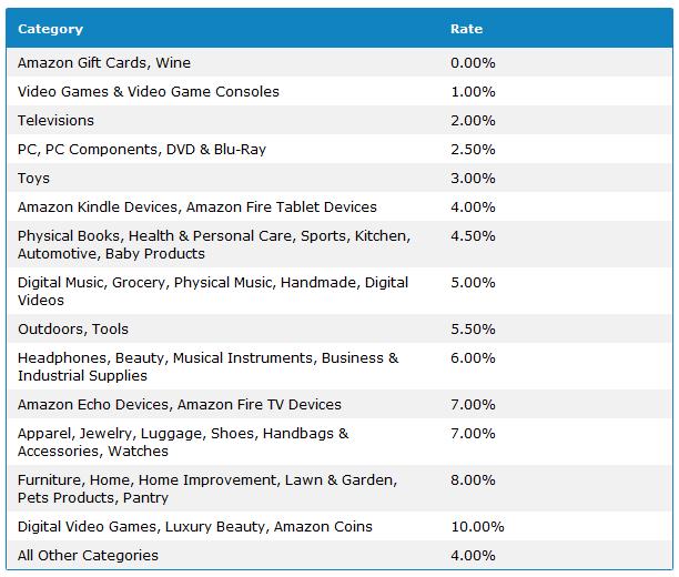 Amazon Affiliates price chart